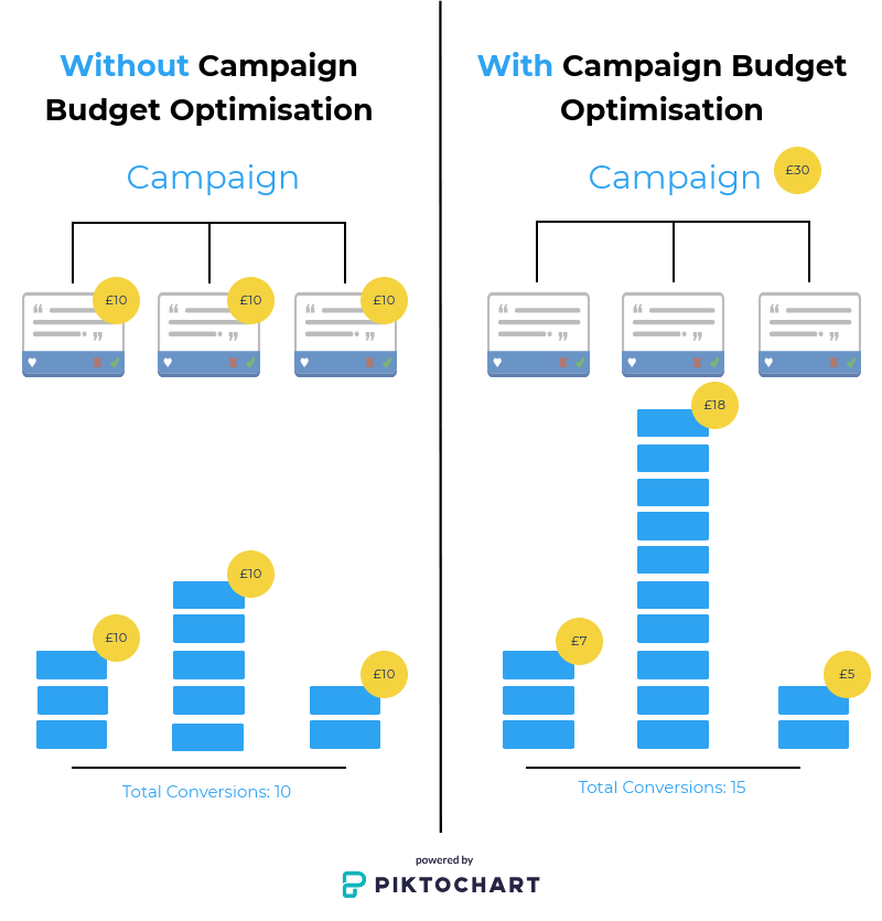 Campaign Budget Optimisation Campaign - All Things Web®