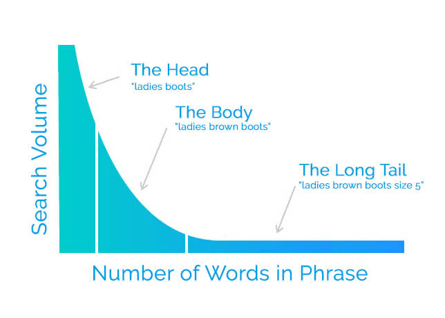 seo long tail keyword graph by All Things Web