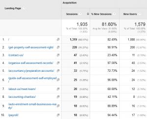 Blogging Drives Traffic