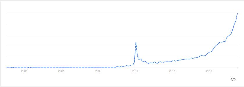 Quora search volume increase