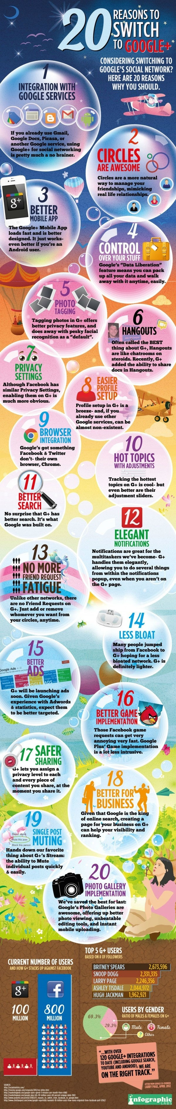 google+Infographic 20 reasons to switch to google+
